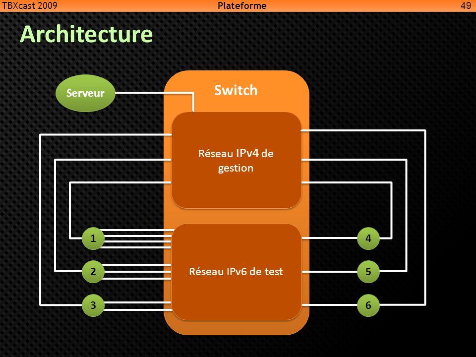 Architecture Switch Serveur Réseau IPv4 de gestion Réseau IPv6 de test
