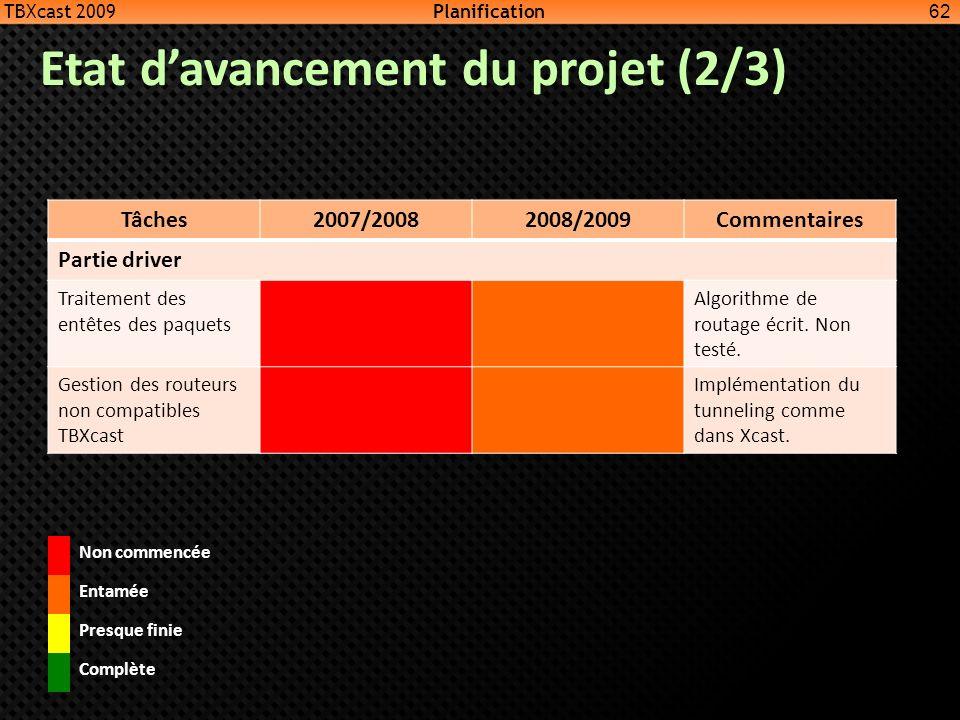 Etat d'avancement du projet (2/3)