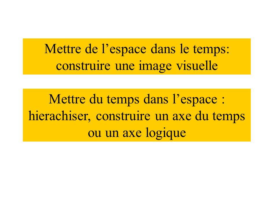 Mettre de l'espace dans le temps: construire une image visuelle