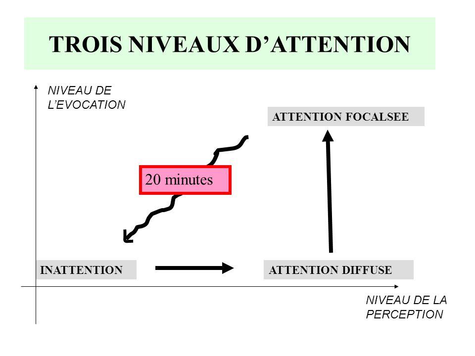 TROIS NIVEAUX D'ATTENTION