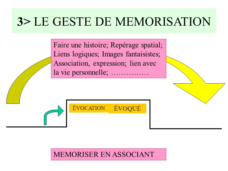 3> LE GESTE DE MEMORISATION