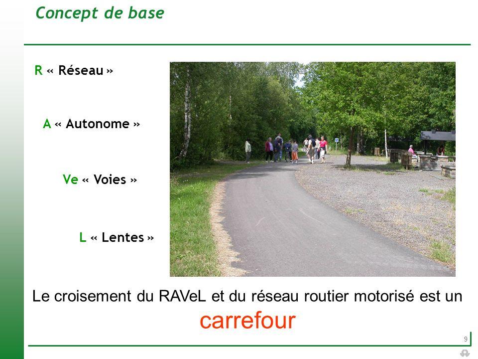 Le croisement du RAVeL et du réseau routier motorisé est un carrefour