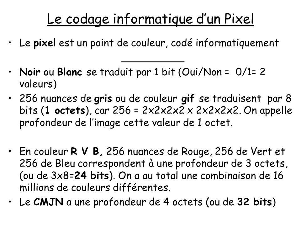 Le codage informatique d'un Pixel