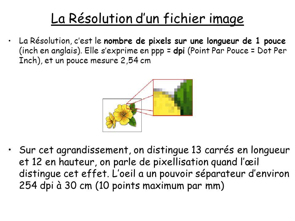 La Résolution d'un fichier image