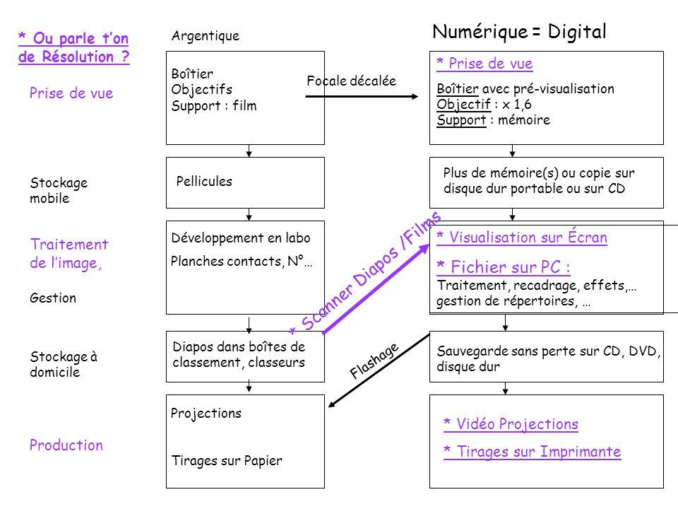 Numérique = Digital * Scanner Diapos /Films