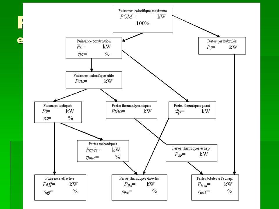 Présentation du bilan exemple : Les moteurs alternatifs