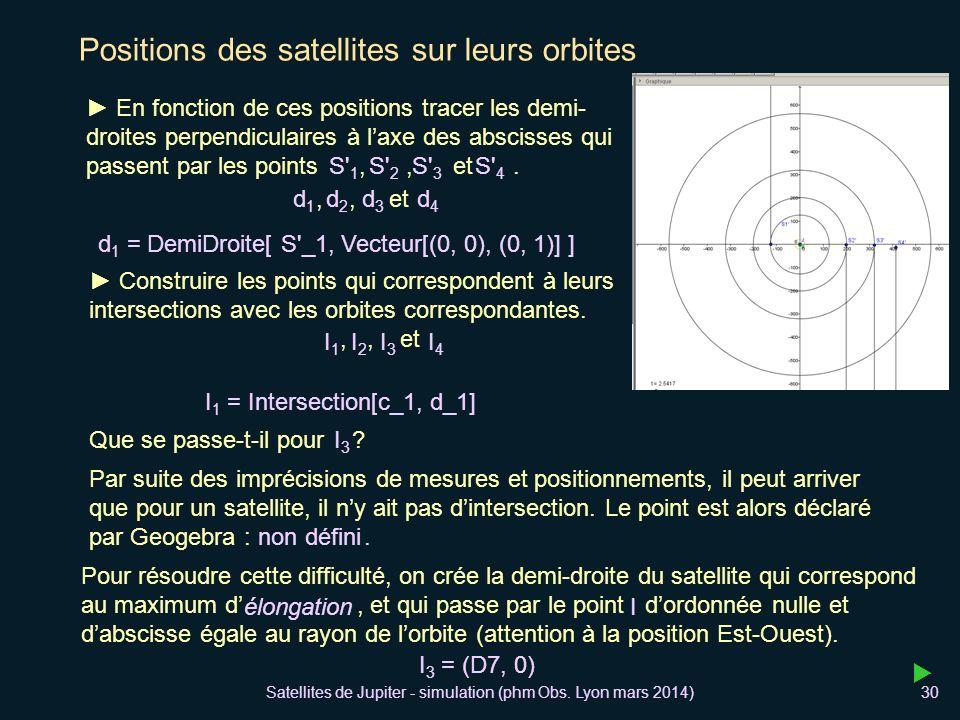 Positions des satellites sur leurs orbites