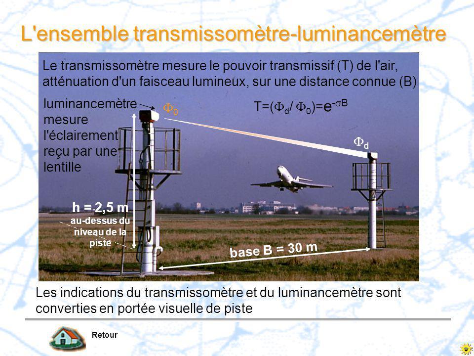 L ensemble transmissomètre-luminancemètre