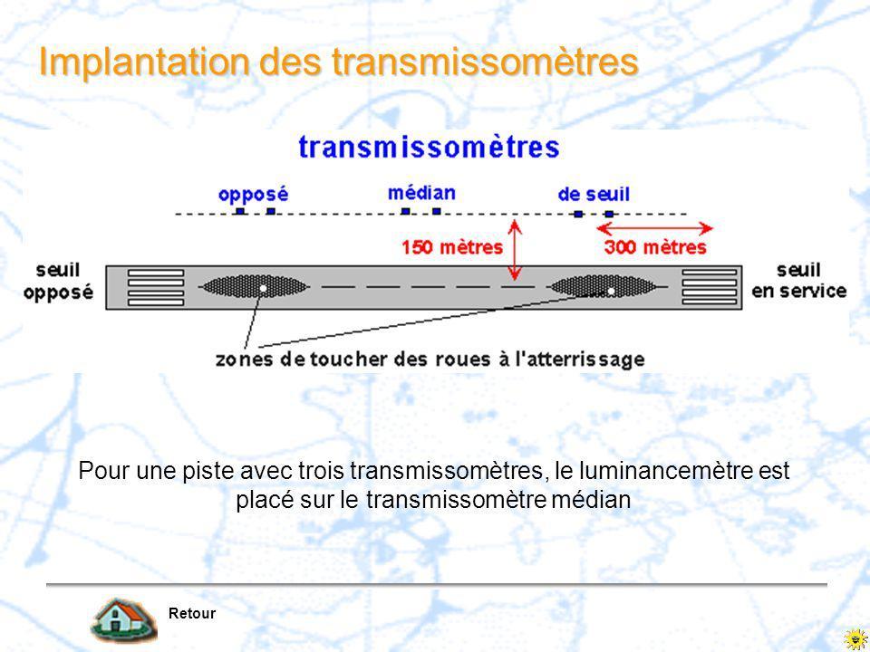 Implantation des transmissomètres