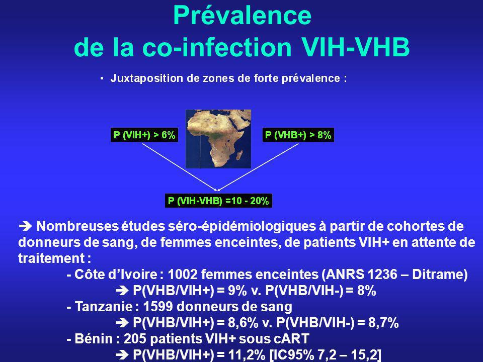 Prévalence de la co-infection VIH-VHB