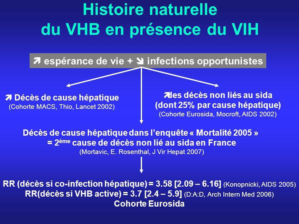 Histoire naturelle du VHB en présence du VIH