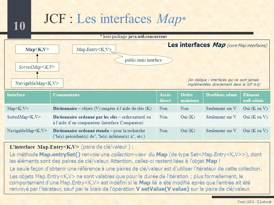 JCF : Les interfaces Map*