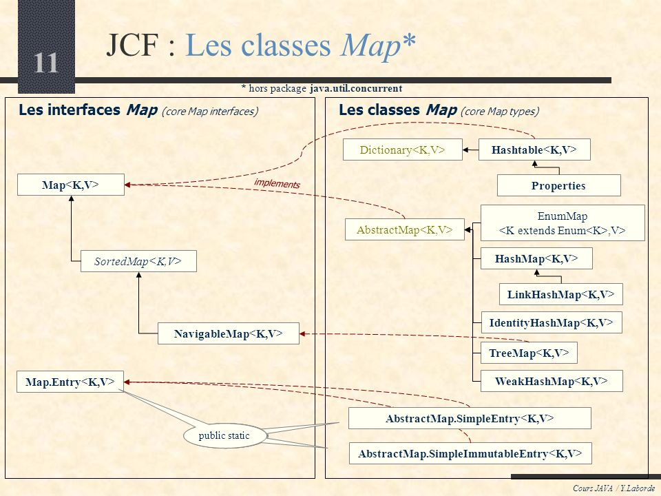 JCF : Les classes Map* Les interfaces Map (core Map interfaces)