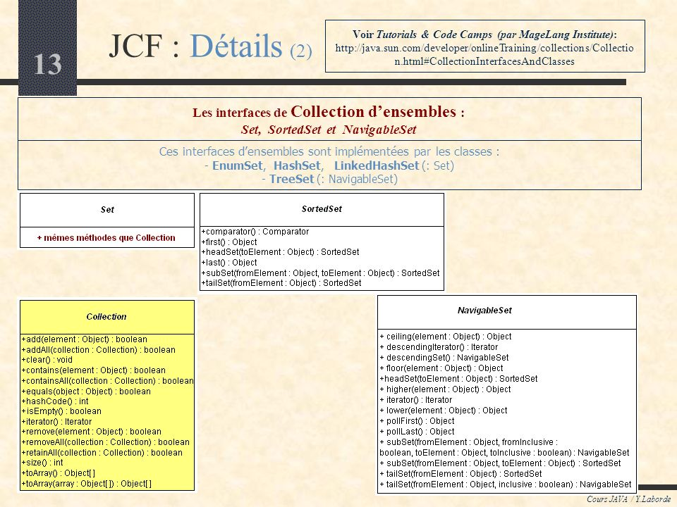 JCF : Détails (2) Les interfaces de Collection d'ensembles :
