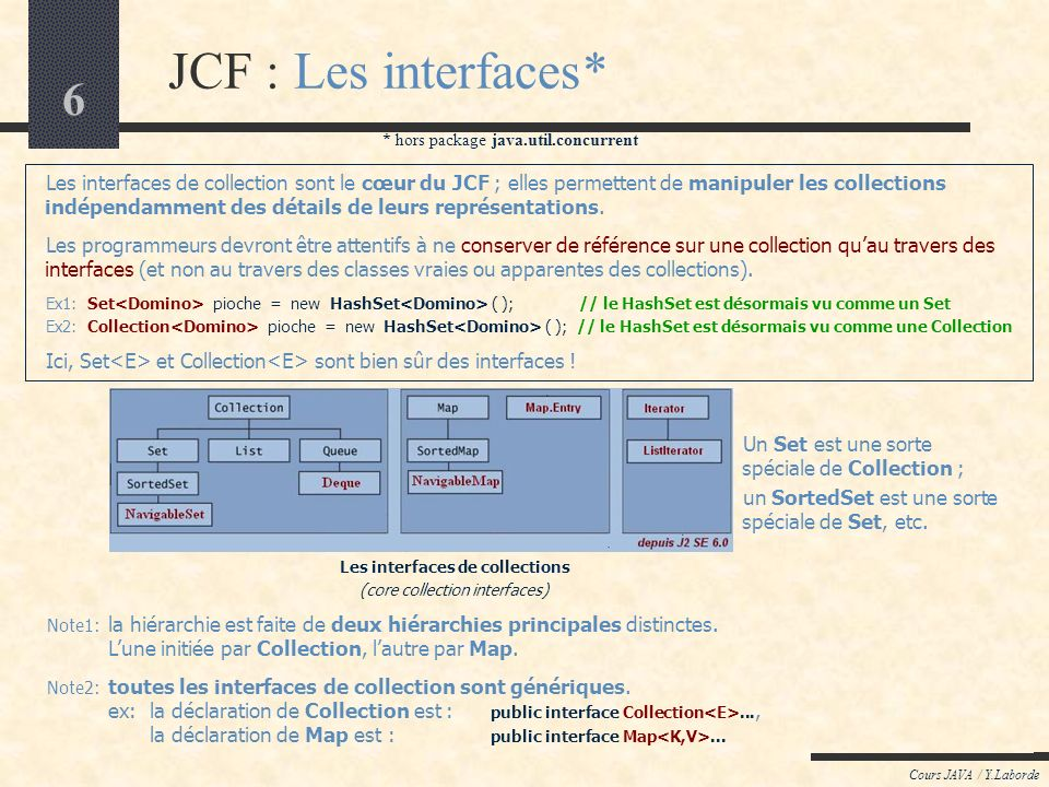 Les interfaces de collections