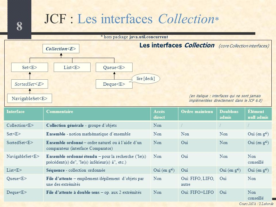 JCF : Les interfaces Collection*