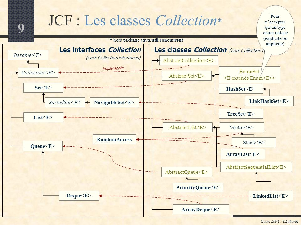 JCF : Les classes Collection*