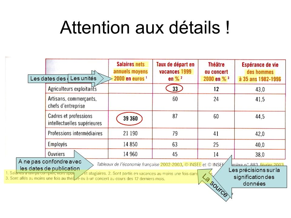 Attention aux détails ! La source Les dates des observations