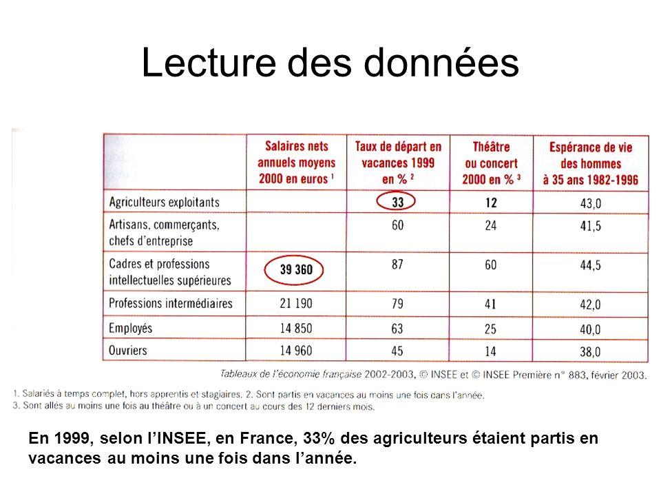 Lecture des données En 1999, selon l'INSEE, en France, 33% des agriculteurs étaient partis en vacances au moins une fois dans l'année.