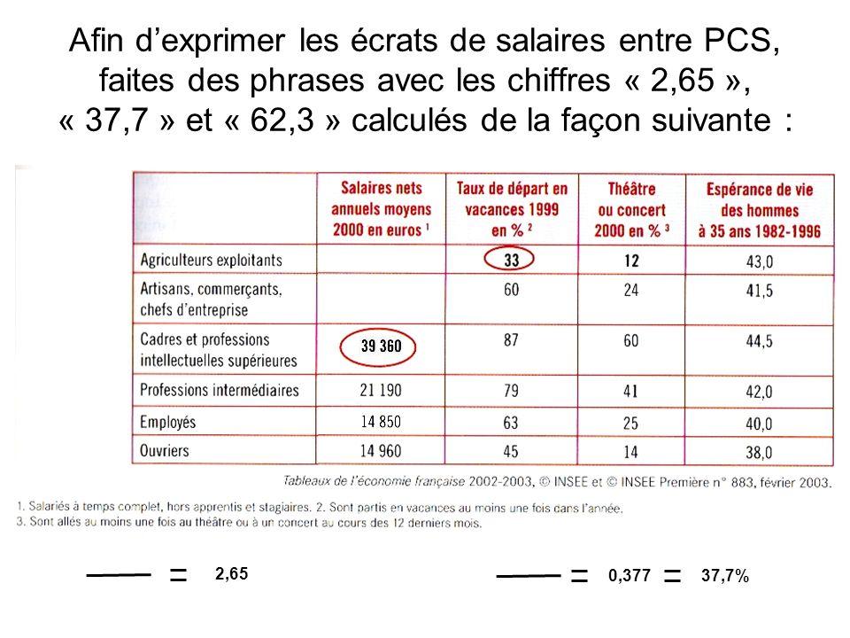 Afin d'exprimer les écrats de salaires entre PCS, faites des phrases avec les chiffres « 2,65 », « 37,7 » et « 62,3 » calculés de la façon suivante :