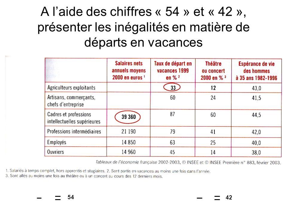 A l'aide des chiffres « 54 » et « 42 », présenter les inégalités en matière de départs en vacances