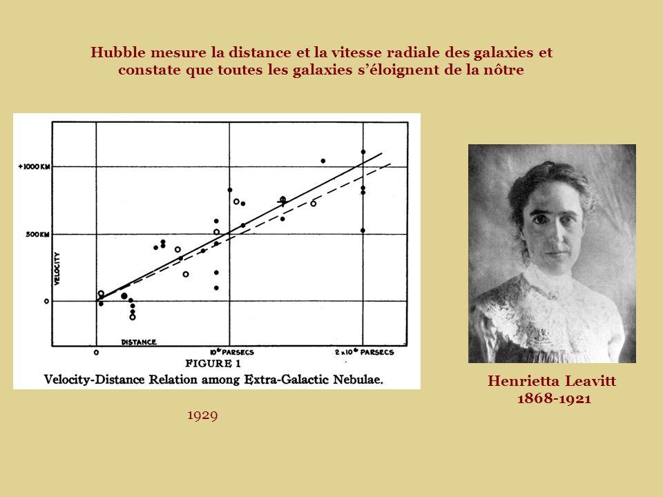 Hubble mesure la distance et la vitesse radiale des galaxies et constate que toutes les galaxies s'éloignent de la nôtre