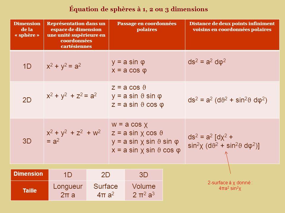 1D x2 + y2 = a2 y = a sin φ x = a cos φ ds2 = a2 dφ2 2D