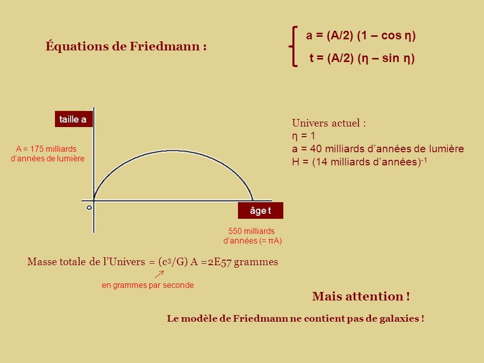 Équations de Friedmann :