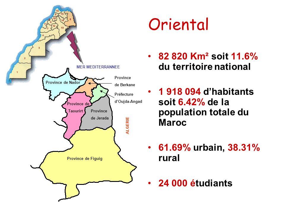 Oriental 82 820 Km² soit 11.6% du territoire national