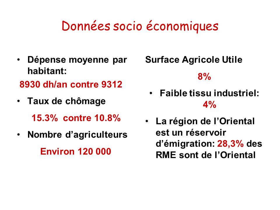 Données socio économiques