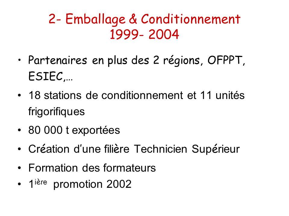 2- Emballage & Conditionnement 1999- 2004
