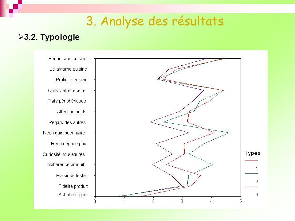 3. Analyse des résultats 3.2. Typologie