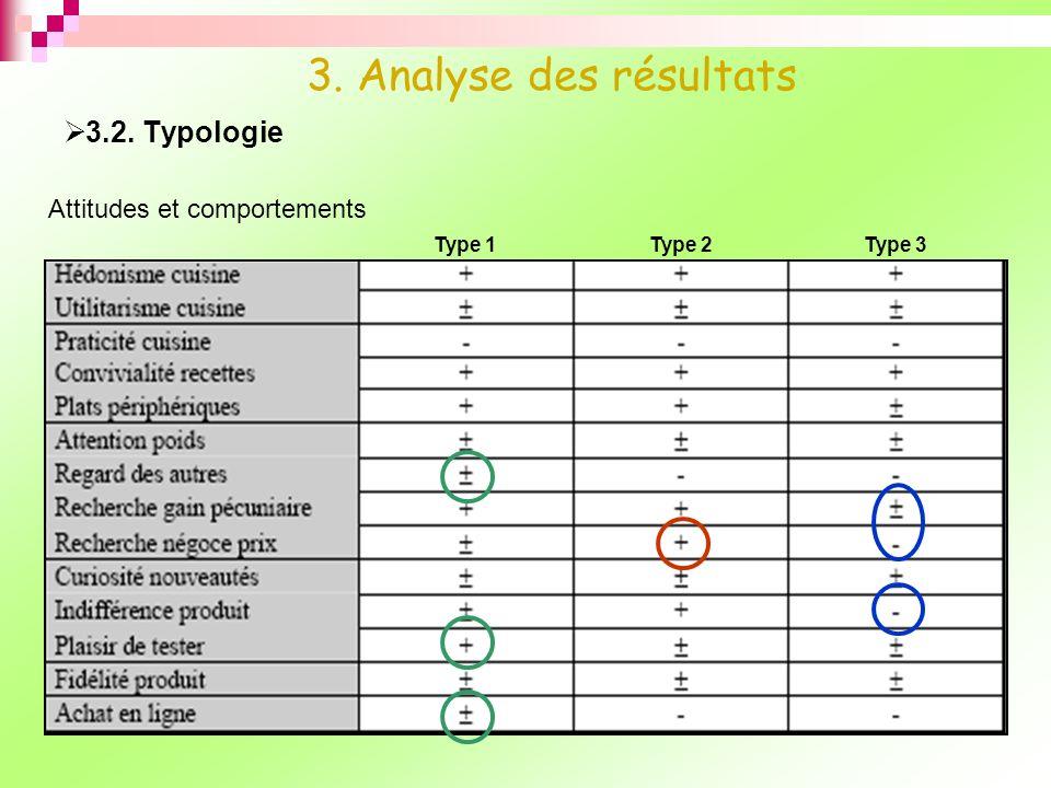 3. Analyse des résultats 3.2. Typologie Attitudes et comportements