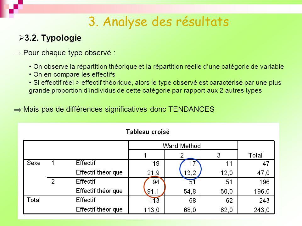 3. Analyse des résultats 3.2. Typologie  Pour chaque type observé :