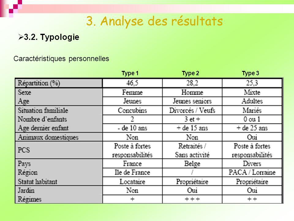 3. Analyse des résultats 3.2. Typologie Caractéristiques personnelles
