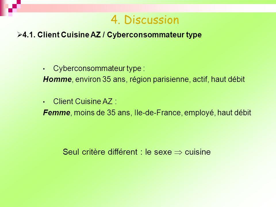 4. Discussion Seul critère différent : le sexe  cuisine