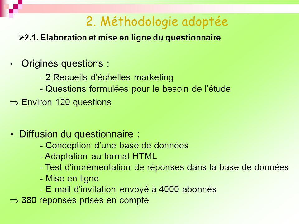 2.1. Elaboration et mise en ligne du questionnaire