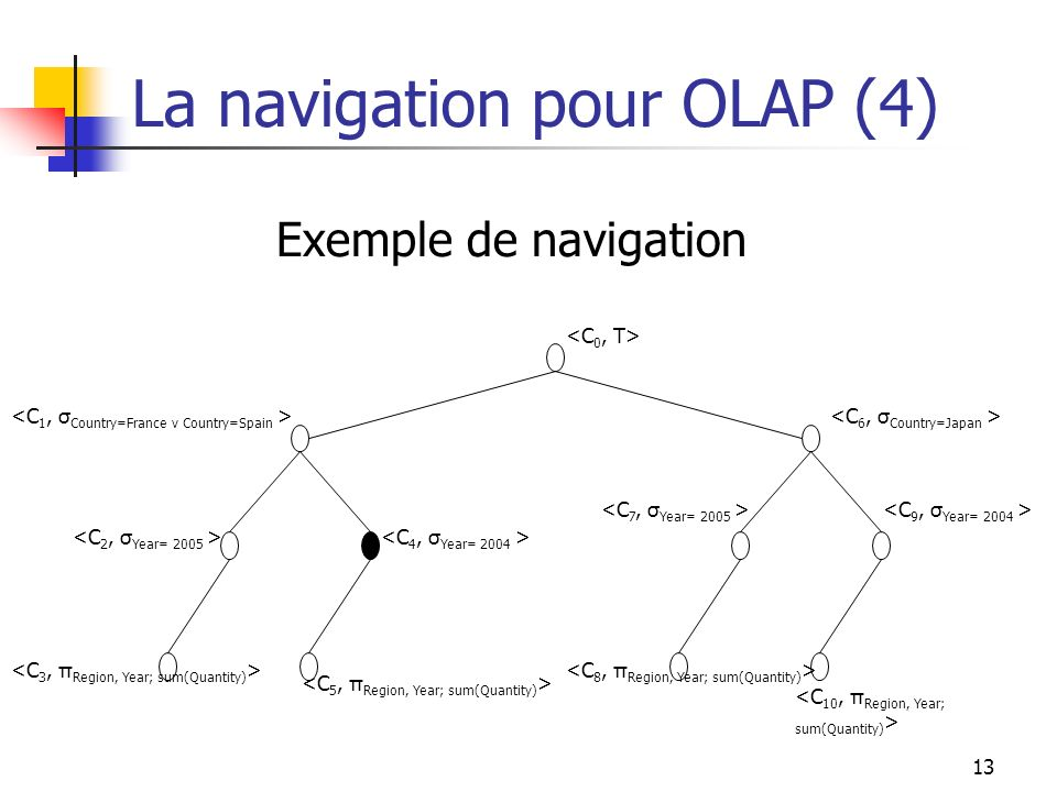 La navigation pour OLAP (4)