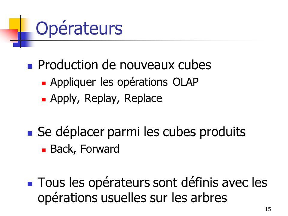 Opérateurs Production de nouveaux cubes