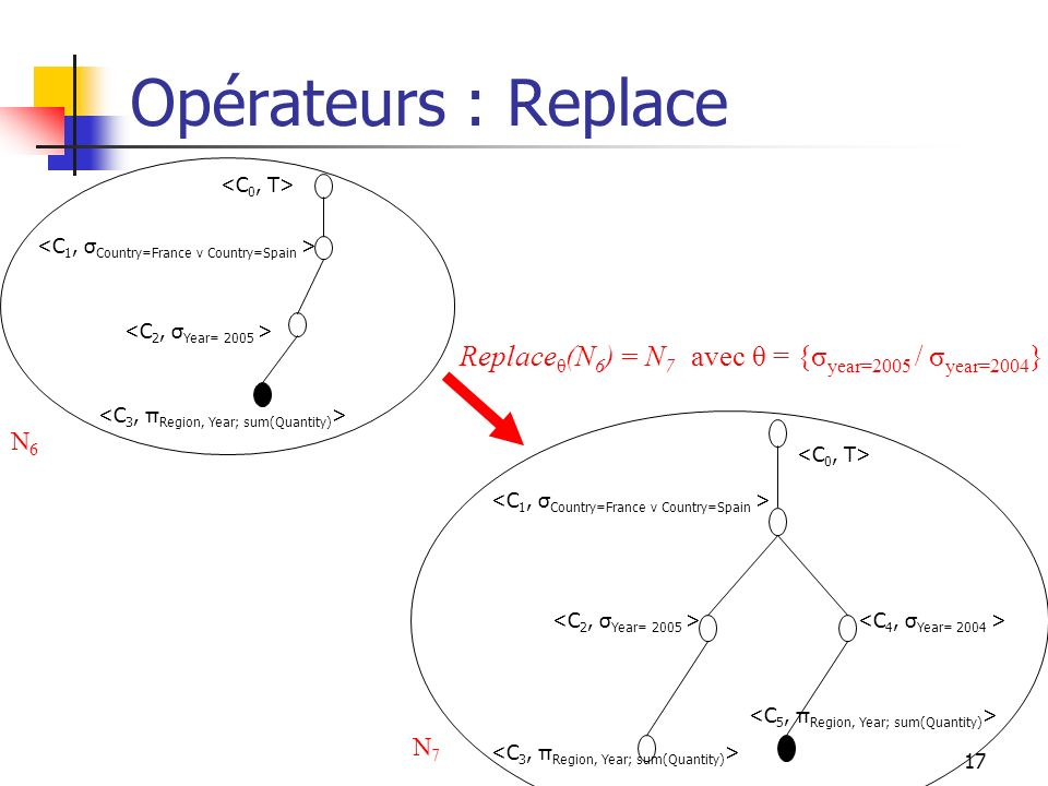 Opérateurs : Replace <C0, T> <C1, σCountry=France v Country=Spain > <C2, σYear= 2005 > <C3, πRegion, Year; sum(Quantity)>