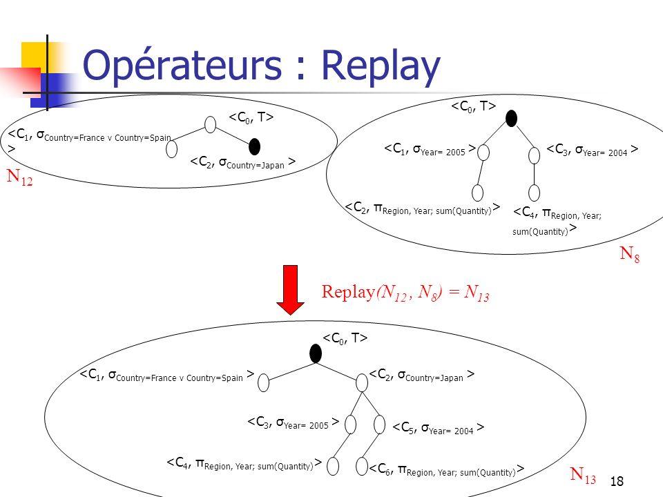 Opérateurs : Replay N12 N8 Replay(N12 , N8) = N13 N13 <C0, T>