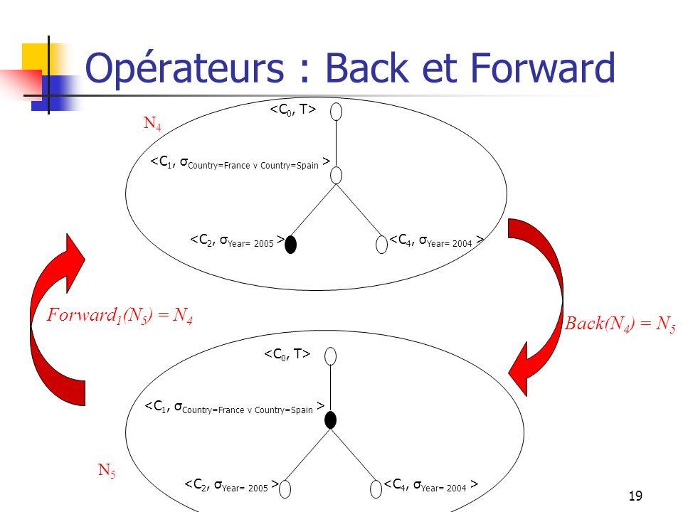Opérateurs : Back et Forward