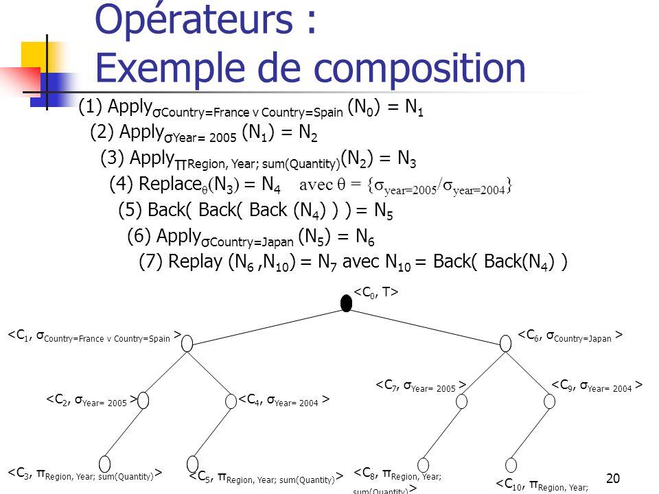 Opérateurs : Exemple de composition