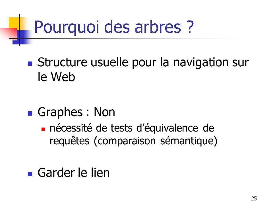 Pourquoi des arbres Structure usuelle pour la navigation sur le Web