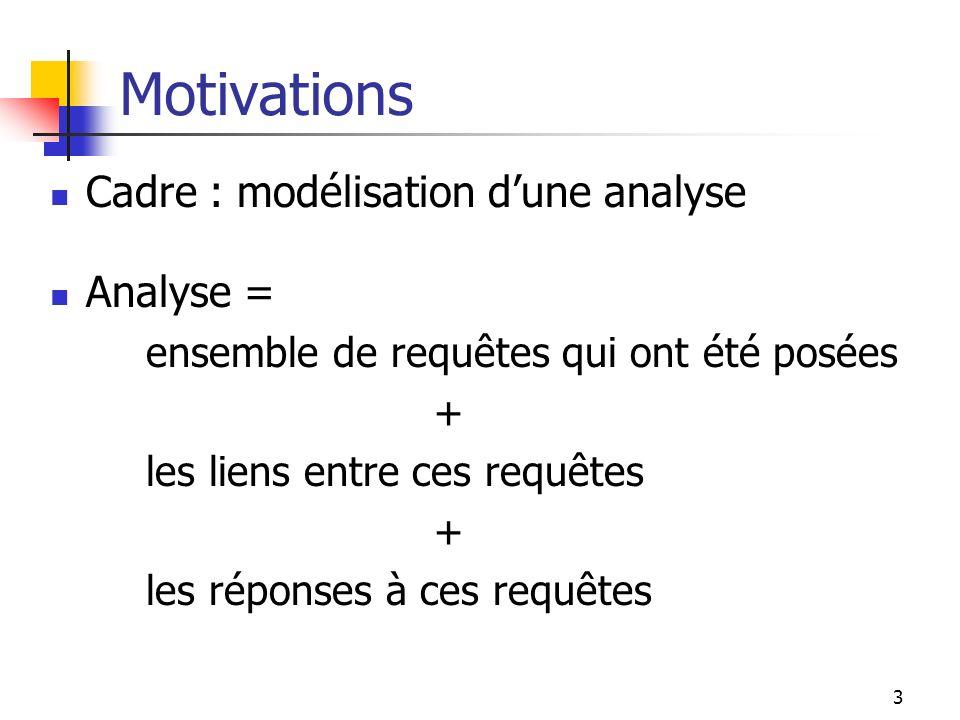 Motivations Cadre : modélisation d'une analyse Analyse =