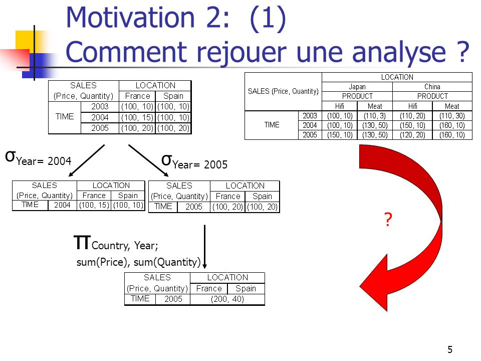 Motivation 2: (1) Comment rejouer une analyse