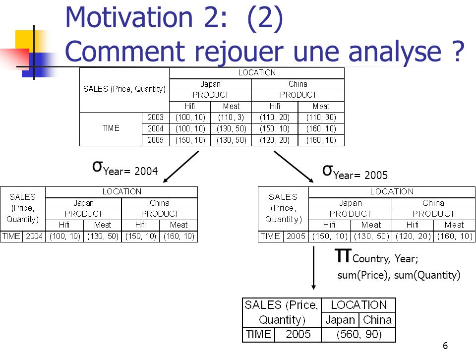 Motivation 2: (2) Comment rejouer une analyse
