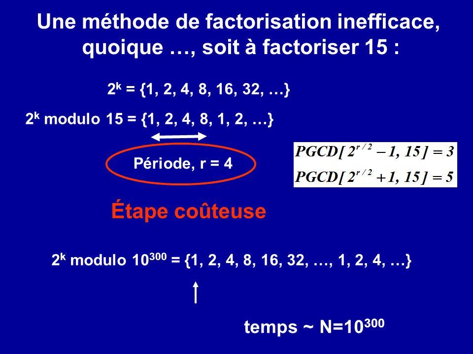 Une méthode de factorisation inefficace,