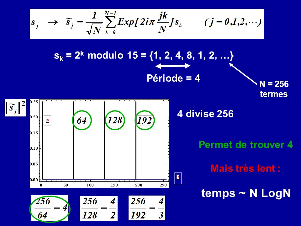 temps ~ N LogN sk = 2k modulo 15 = {1, 2, 4, 8, 1, 2, …} Période = 4