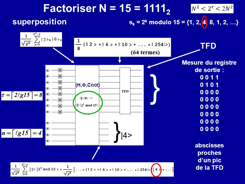 } }|4> Factoriser N = 15 = 11112 superposition TFD